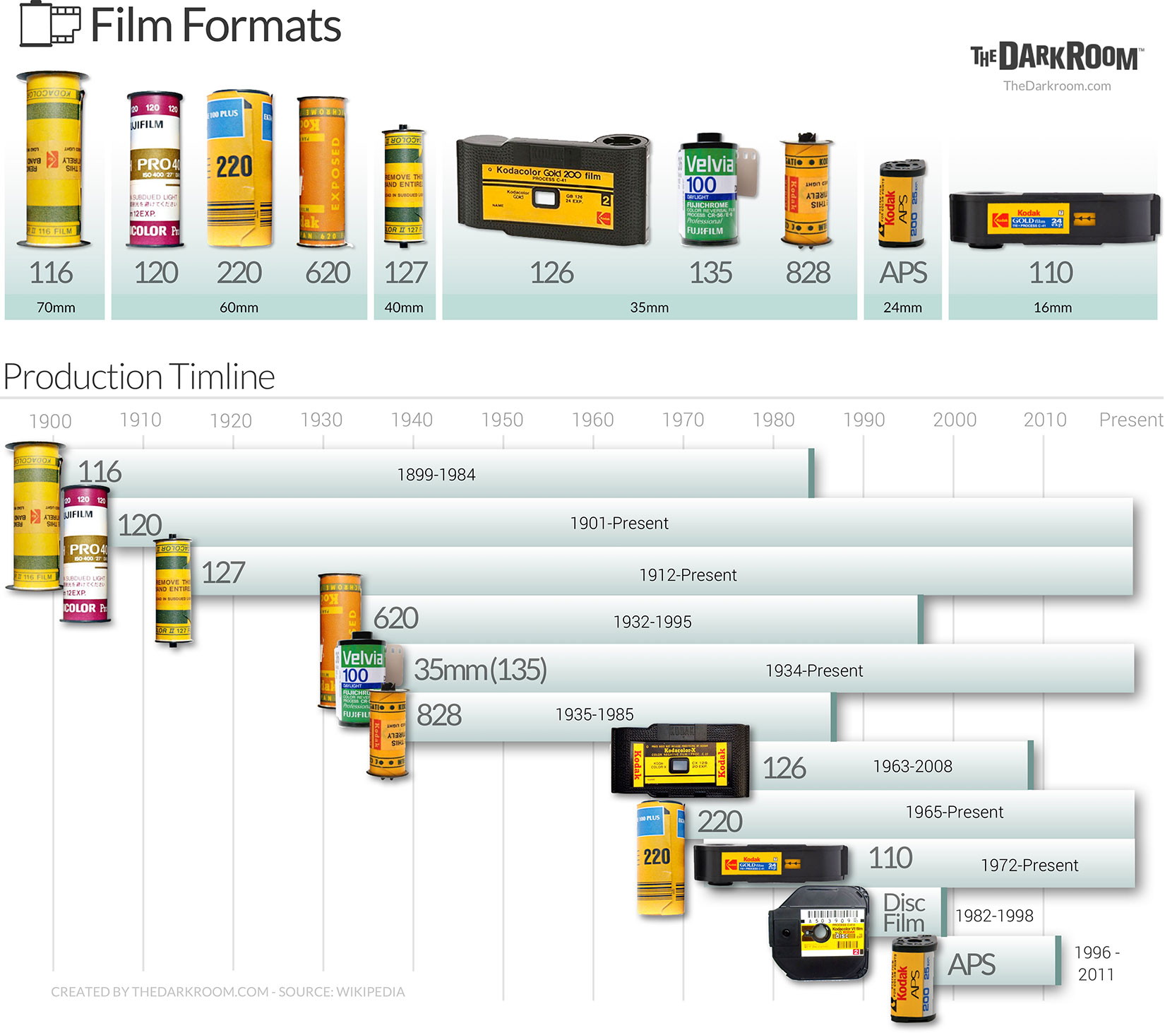 Film formats & Productions timeline Happy Ireland Productions